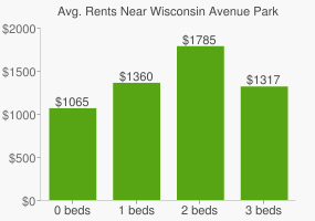 Graph of average rent prices for Wisconsin Avenue Park