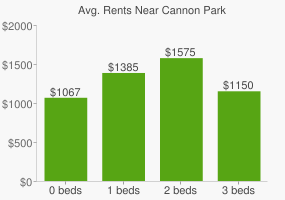 Graph of average rent prices for Cannon Park