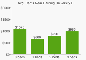 Graph of average rent prices for Harding University High School