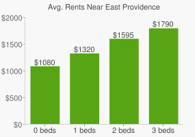 Graph of average rent prices for East Providence