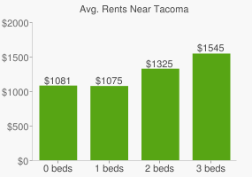 Graph of average rent prices for Tacoma