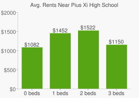 Graph of average rent prices for Pius Xi High School