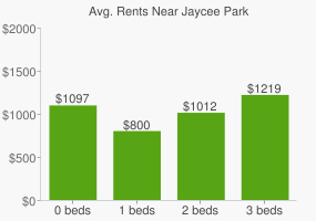 Graph of average rent prices for Jaycee Park