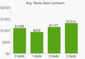 Graph of average rent prices for Lochearn