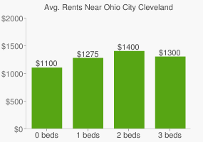 Graph of average rent prices for Ohio City Cleveland