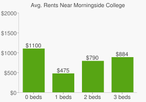 Graph of average rent prices for Morningside College