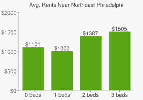 Graph of average rent prices for Northeast Philadelphia Philadelphia
