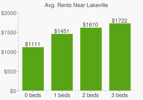 Graph of average rent prices for Lakeville