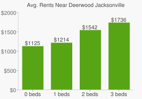 Graph of average rent prices for Deerwood Jacksonville