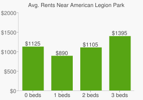 Graph of average rent prices for American Legion Park