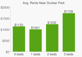 Graph of average rent prices for Dunbar Park