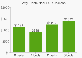 Graph of average rent prices for Lake Jackson