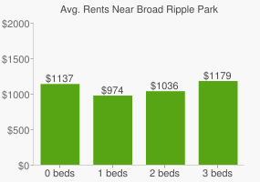 Graph of average rent prices for Broad Ripple Park