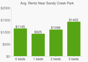Graph of average rent prices for Sandy Creek Park