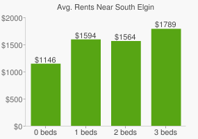 Graph of average rent prices for South Elgin