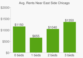 Graph of average rent prices for East Side Chicago