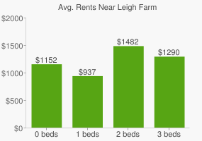 Graph of average rent prices for Leigh Farm