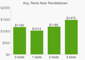 Graph of average rent prices for Randallstown