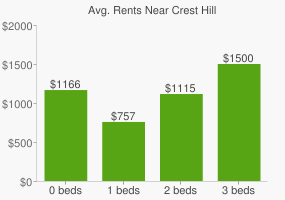 Graph of average rent prices for Crest Hill