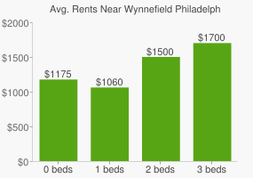 Graph of average rent prices for Wynnefield Philadelphia