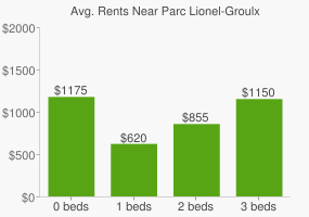 Graph of average rent prices for Parc Lionel-Groulx