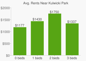 Graph of average rent prices for Kulwicki Park
