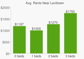 Graph of average rent prices for Levittown