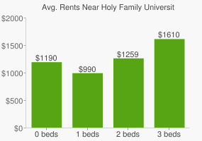 Graph of average rent prices for Holy Family University