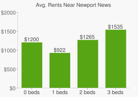 Graph of average rent prices for Newport News