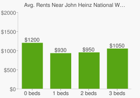 Graph of average rent prices for John Heinz National Wildwife Refuge