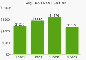 Graph of average rent prices for Dyer Park