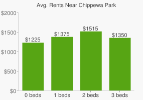 Graph of average rent prices for Chippewa Park