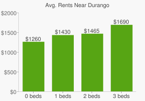 Graph of average rent prices for Durango