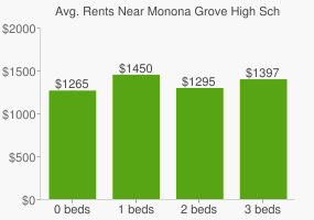 Graph of average rent prices for Monona Grove High School