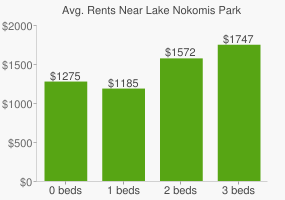 Graph of average rent prices for Lake Nokomis Park