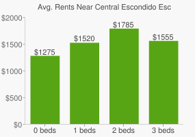 Graph of average rent prices for Central Escondido Escondido