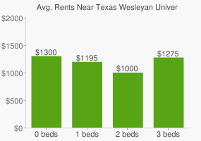 Graph of average rent prices for Texas Wesleyan University