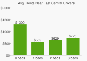 Graph of average rent prices for East Central University