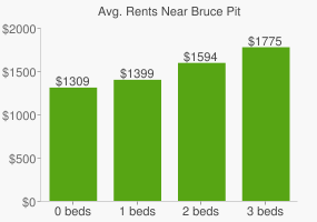 Graph of average rent prices for Bruce Pit