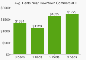 Graph of average rent prices for Downtown Commercial Core Calgary