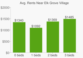 Graph of average rent prices for Elk Grove Village