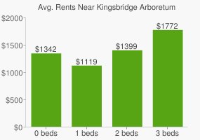 Graph of average rent prices for Kingsbridge Arboretum