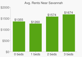 Graph of average rent prices for Savannah