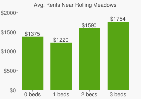 Graph of average rent prices for Rolling Meadows