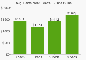 Graph of average rent prices for Central Business District Orlando