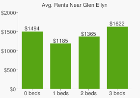 Graph of average rent prices for Glen Ellyn