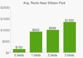 Graph of average rent prices for Elliston Park