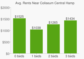Graph of average rent prices for Coliseum Central Hampton