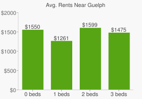Graph of average rent prices for Guelph
