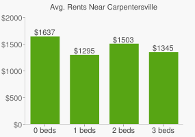 Graph of average rent prices for Carpentersville
